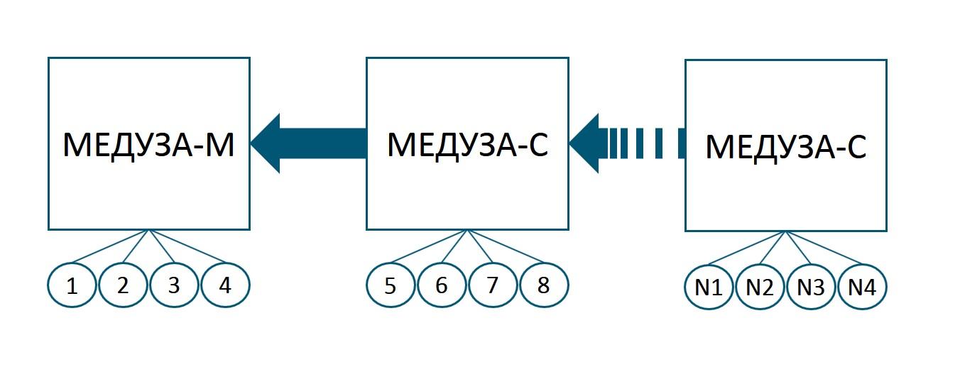 подключение блоков и прожекторов